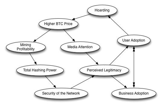bitcoinfeedbackloops