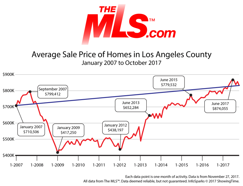 LACountySalePrices07-Current-01.png
