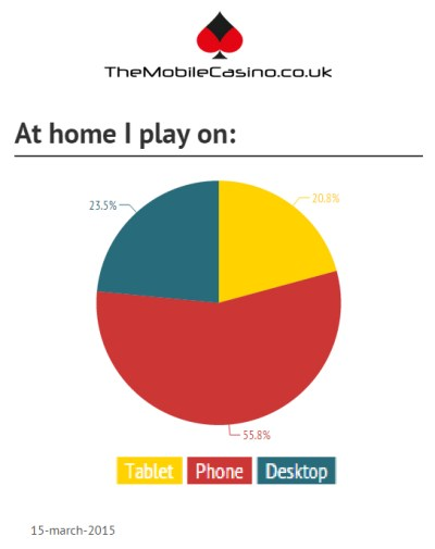 Mobile Casino poll 1
