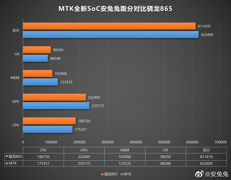 MediaTek MT6893 Vs Snapdragon 865 - AnTuTu