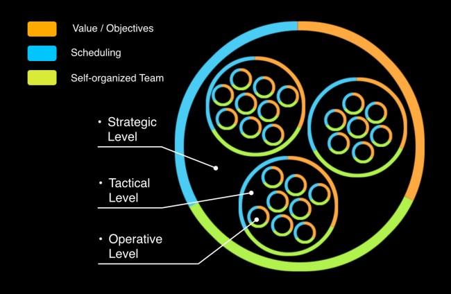 Fractal Organisation