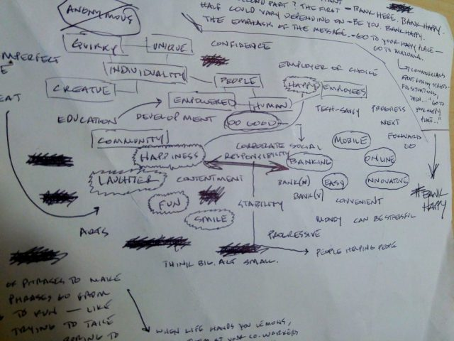 brainstorming mind map