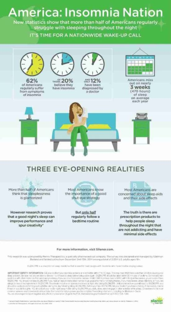 Silenor sleep infographic