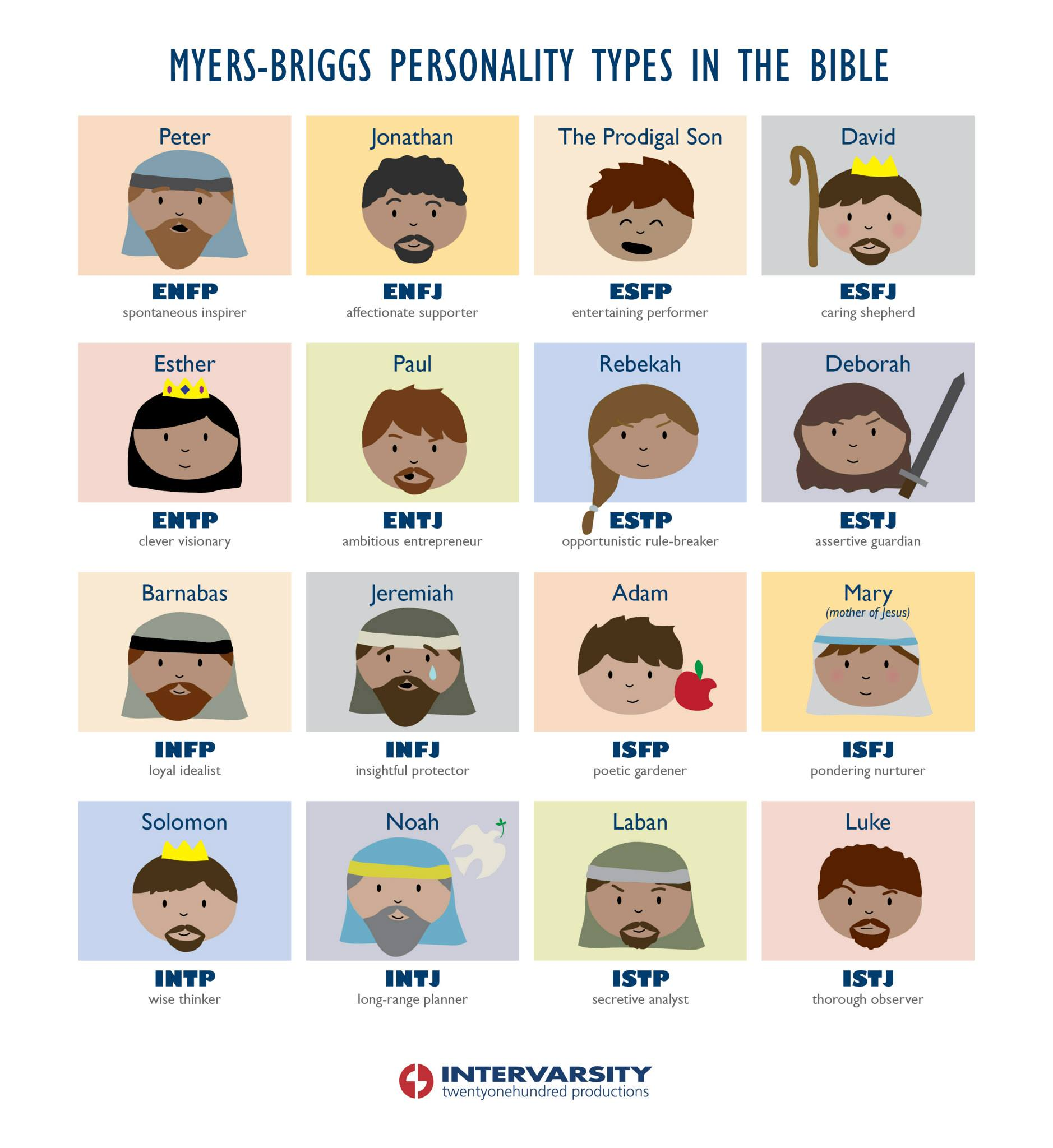Biblical Myers Briggs Types