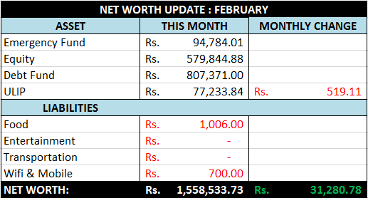 Net Worth Update - February 2016