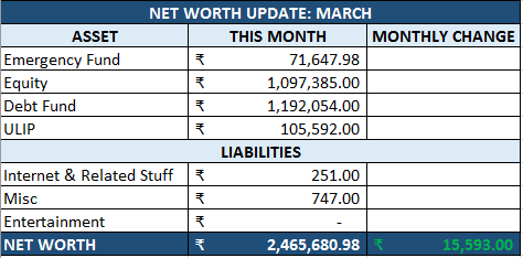 March net worth