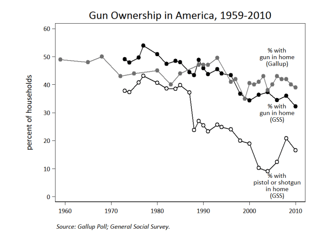 Image result for gun ownership in america by year
