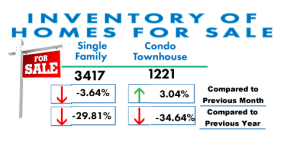 San Diego Real Estate Inventory Feb 2017