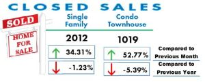 Total number of Home Sold in San Diego March 2017