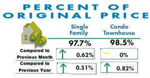 Percent of original price San Diego Real Estate March 2017