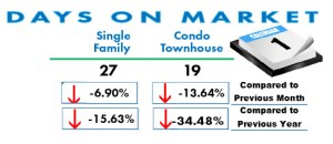 Days on Market In San Diego May 2017
