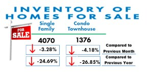San Diego Real Estate Market Inventory