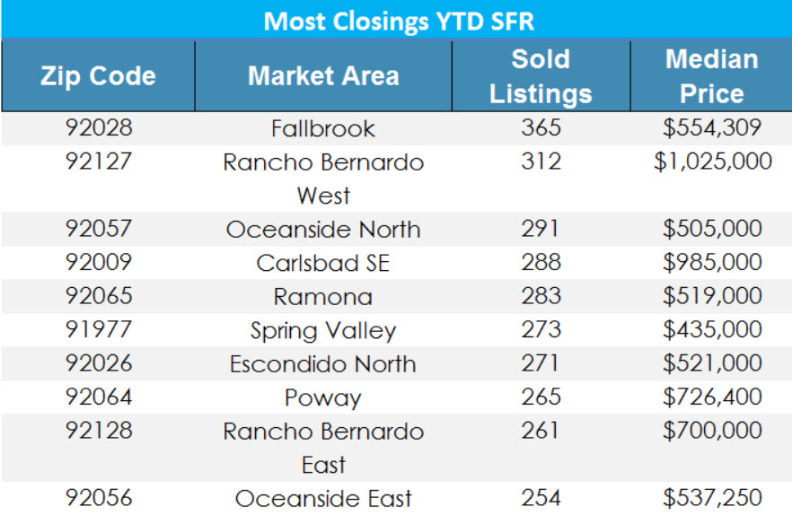 Hottest Zip Codes for San Diego Real Estate 2017 SFR