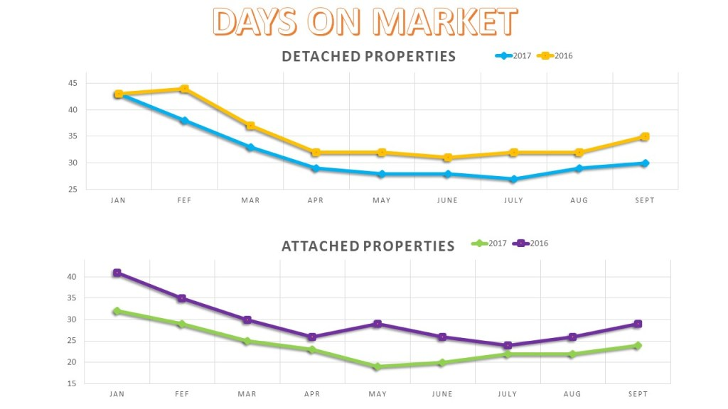 San Diego Real Estate Days on market 2017 YTD