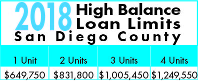 2018 High Balance Loan Limits for San Diego County