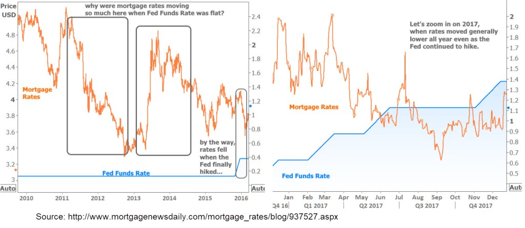 mortgage new daily fed rate vs interest rates