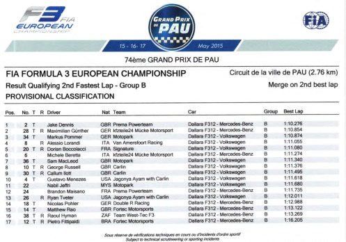 FIA F3 European Championship 2015_Pau_Results Qualifying IId