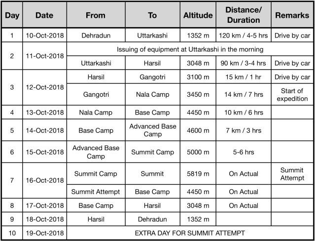 Rudugaira-Itinerary