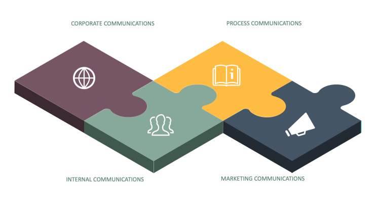 GLOBAL COMMUNICATIONS: four pillars