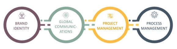 CORE CAPABILITIES: Four pillars of The Muir Network: