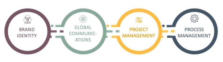 CORE CAPABILITIES: Four pillars of The Muir Network