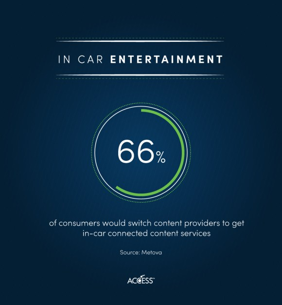 66% of consumers would switch content providers to get in-car connected content services