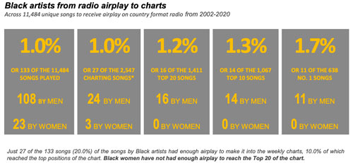 Black artists from radio airplay to charts - SongData