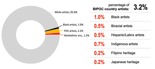 Percentage of BIPOC country artists - SongData