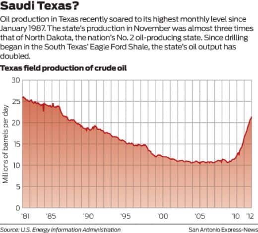 Texas Saudi Arabia of the US oil production - The Musings of