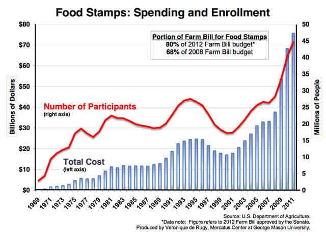 How Many Times Can You Get Food Stamps