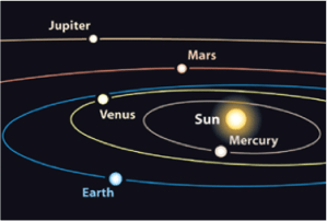 Planets in their individual orbits, as stated by the Quran before any physical discovery was made