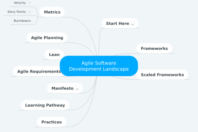 Agile Software Development Landscape Mindmap