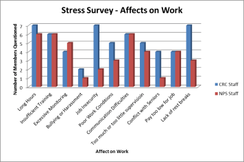 affects-on-work