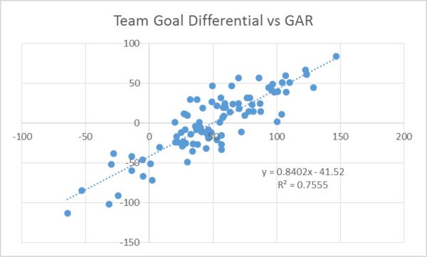 team goal diff vs gar