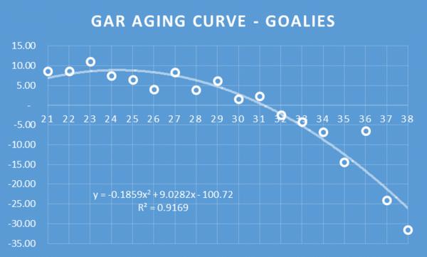GAR AGING g