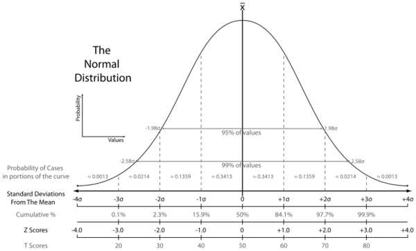 725px-The_Normal_Distribution.svg