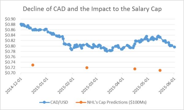 salary cap decline with CAD