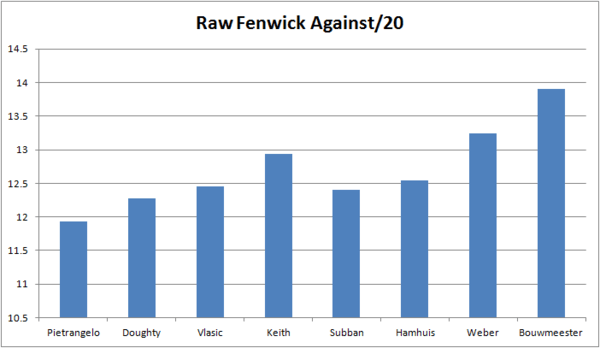 Raw FenAgainst