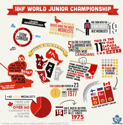 World Juniors 2015