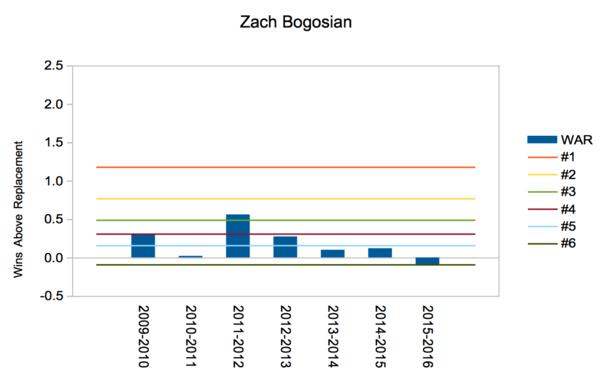 Bogosian