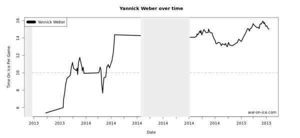 Weber ToI