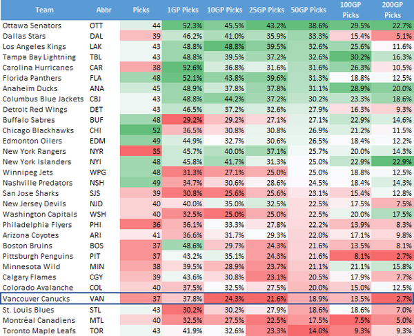 Team Table Rates (50)