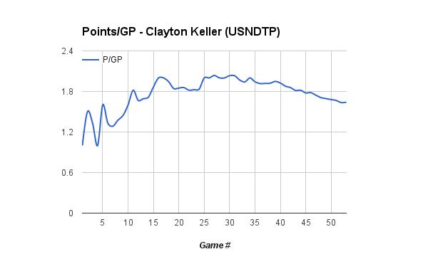 Keller - P:GP