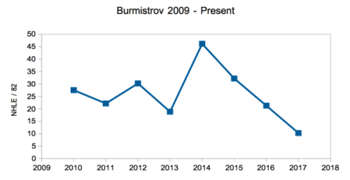 BurmiGrowth