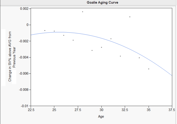 sunil's goalie aging graph