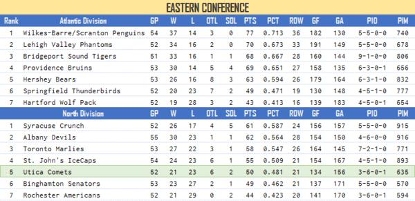 Standings Feb 21