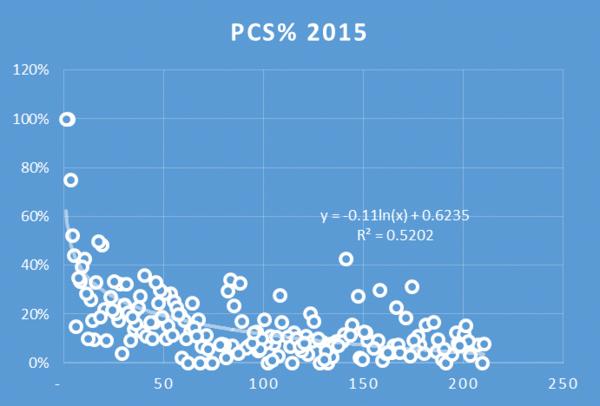 PCS 2015