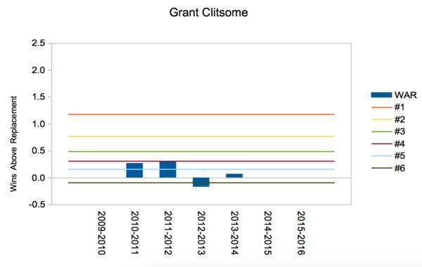 Clitsome