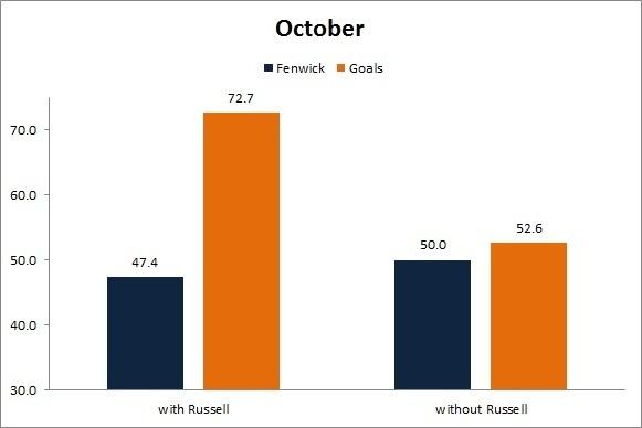 Russell - October