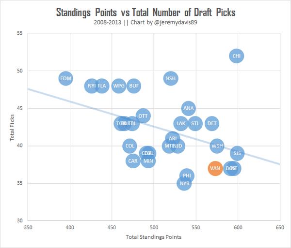 Standings Points vs Number of Draft Picks